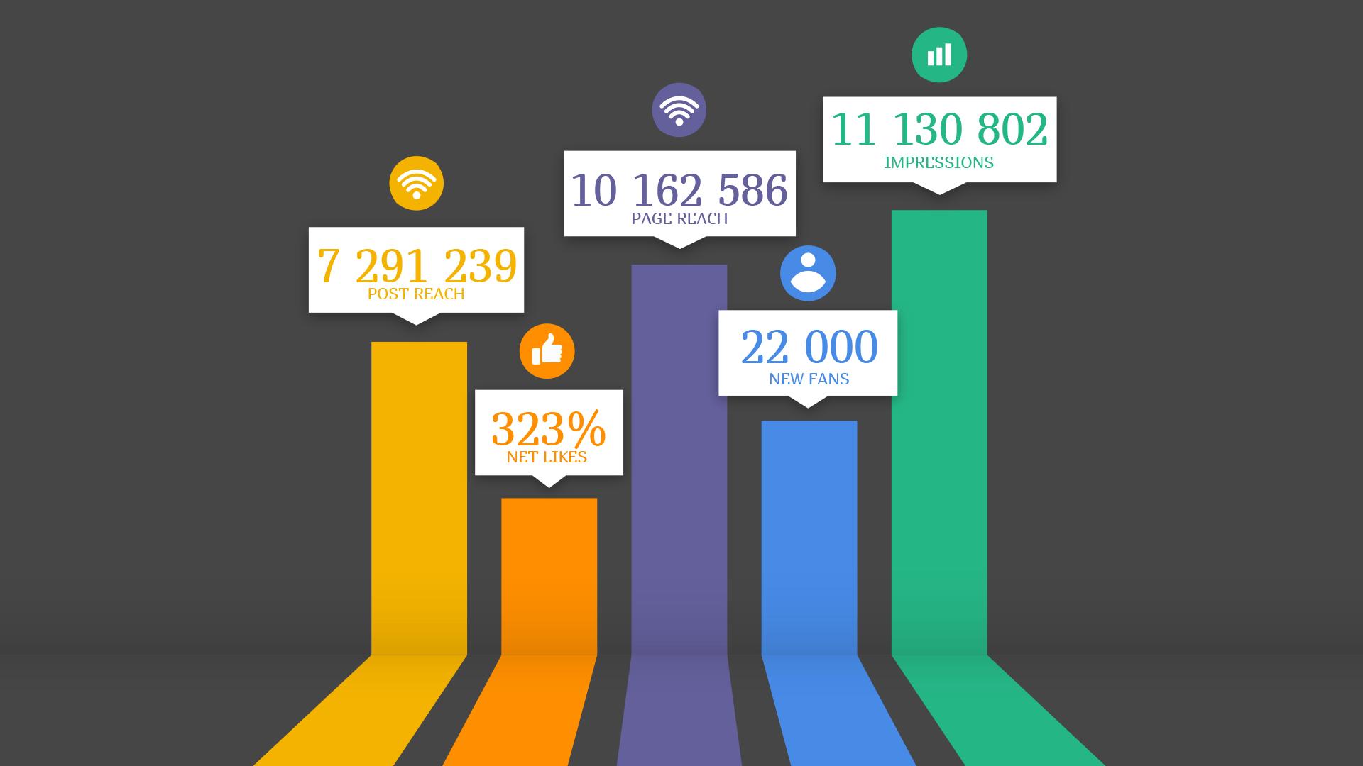 24 hours Social boost Social media marketing