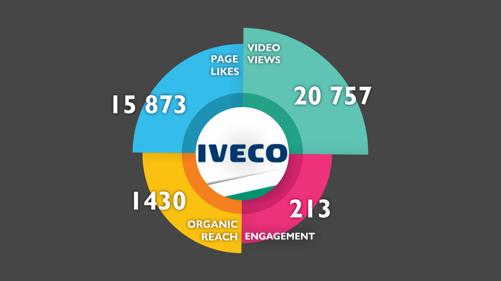 IVECO BG Project results