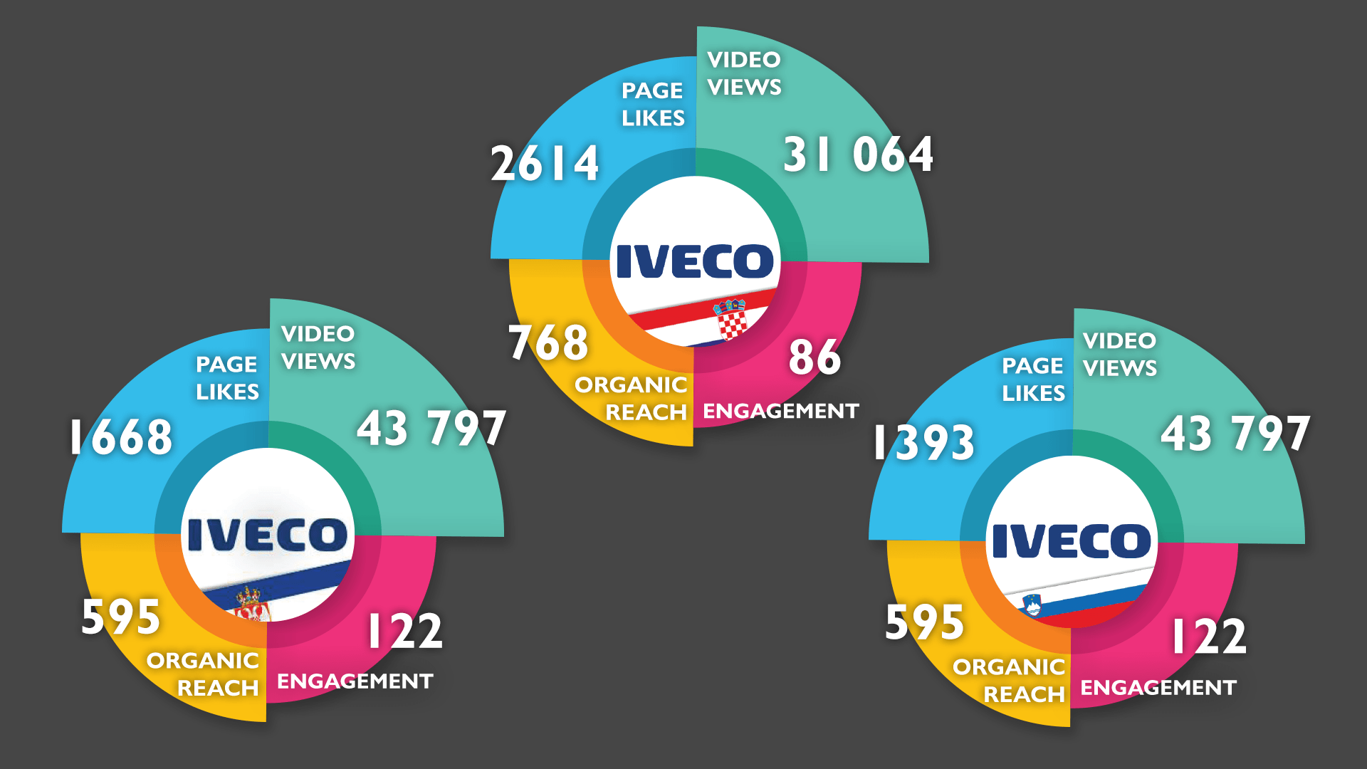 IVECO Pages Project results